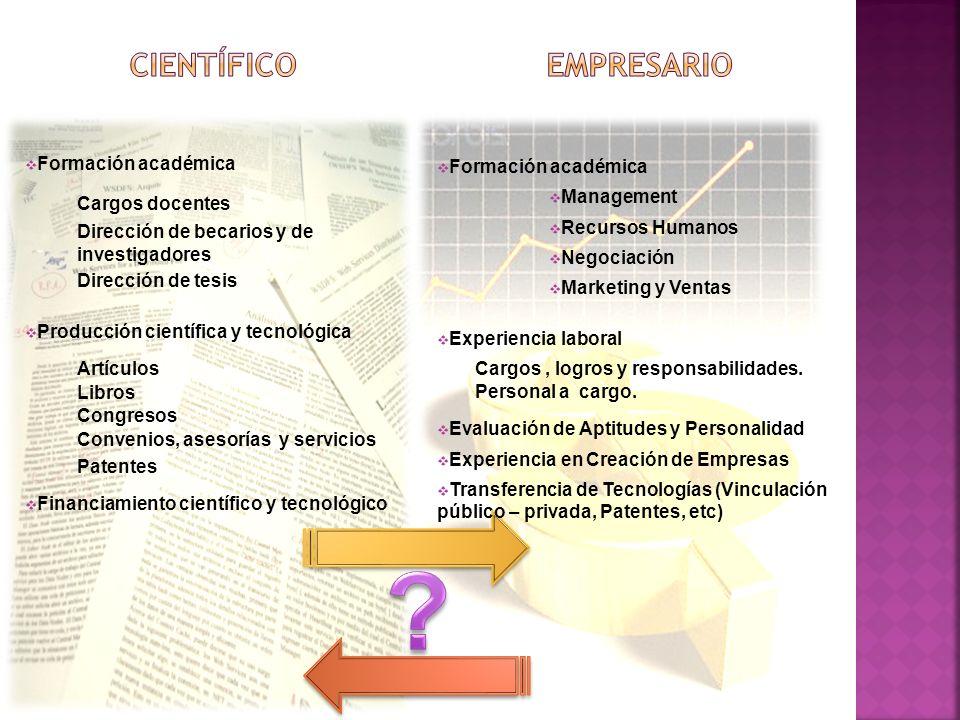 Formación de recursos humanos Formación académica Cargos docentes Dirección de becarios y de investigadores Dirección de tesis Producción científica y