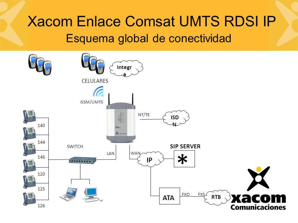 Esquema global de conectividad SIP SERVER * IP ATA RTB FXOFXS WAN 126 LAN 140 144 125 120 146 SWITCH ISD N NT/TE CELULARES GSM/UMTS Xacom Enlace Comsa