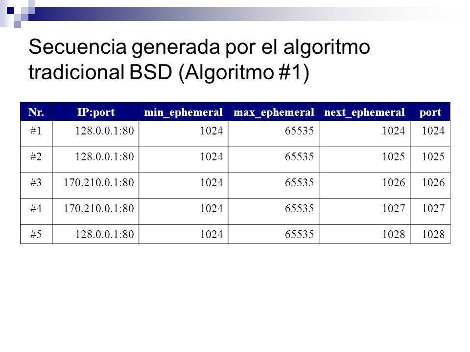 Secuencia generada por el algoritmo tradicional BSD (Algoritmo #1) Nr.IP:portmin_ephemeralmax_ephemeralnext_ephemeralport #1128.0.0.1:801024655351024