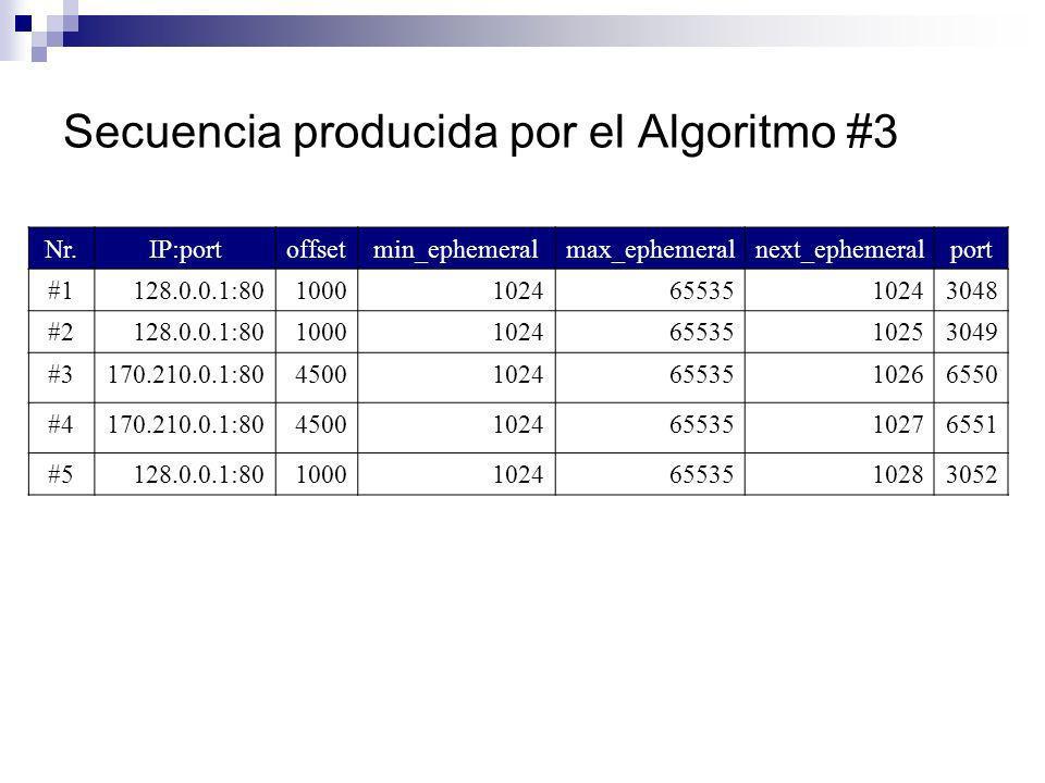 Secuencia producida por el Algoritmo #3 Nr.IP:portoffsetmin_ephemeralmax_ephemeralnext_ephemeralport #1128.0.0.1:80100010246553510243048 #2128.0.0.1:8