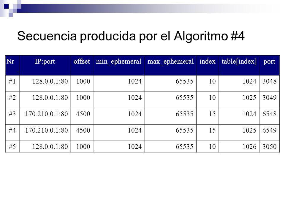 Secuencia producida por el Algoritmo #4 Nr. IP:portoffsetmin_ephemeralmax_ephemeralindextable[index]port #1128.0.0.1:8010001024655351010243048 #2128.0