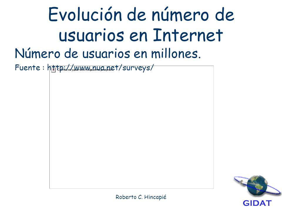 Roberto C.Hincapié Evolución de número de usuarios en Internet Número de usuarios en millones.