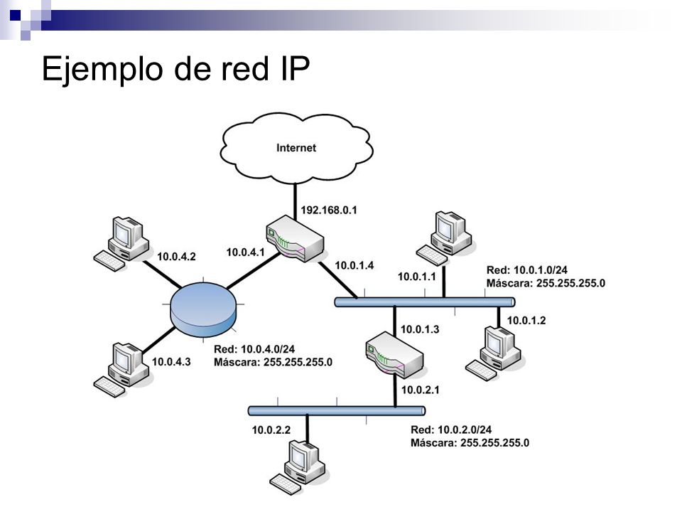 Ejemplo de red IP