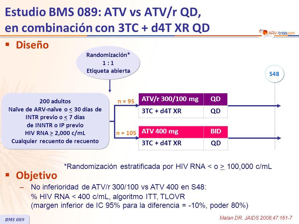 Malan DR. JAIDS 2008;47:161-7 Diseño n = 105 n = 95 Objetivo –No inferioridad de ATV/r 300/100 vs ATV 400 en S48: % HIV RNA < 400 c/mL, algoritmo ITT,