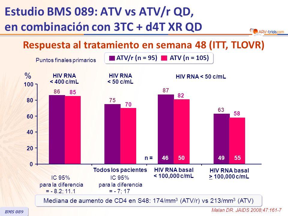 Respuesta al tratamiento en semana 48 (ITT, TLOVR) BMS 089 Estudio BMS 089: ATV vs ATV/r QD, en combinación con 3TC + d4T XR QD Todos los pacientes % ATV/r (n = 95) ATV (n = 105) IC 95% para la diferencia = - 8.2; 11.1 Puntos finales primarios IC 95% para la diferencia = - 7; 17 HIV RNA basal < 100,000 c/mL 86 75 87 85 70 82 0 20 40 60 80 100 HIV RNA < 400 c/mL HIV RNA < 50 c/mL HIV RNA basal > 100,000 c/mL 63 58 n =46504955 Malan DR.