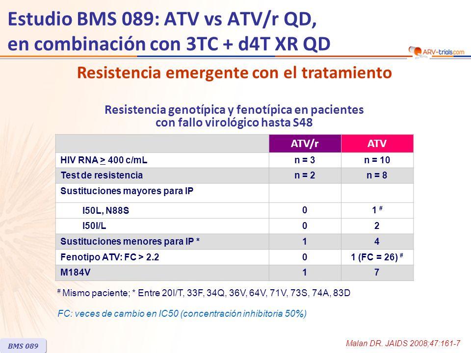 Resistencia emergente con el tratamiento ATV/rATV HIV RNA > 400 c/mLn = 3n = 10 Test de resistencian = 2n = 8 Sustituciones mayores para IP I50L, N88S 01 # I50I/L02 Sustituciones menores para IP *14 Fenotipo ATV: FC > 2.201 (FC = 26) # M184V17 # Mismo paciente; * Entre 20I/T, 33F, 34Q, 36V, 64V, 71V, 73S, 74A, 83D BMS 089 Estudio BMS 089: ATV vs ATV/r QD, en combinación con 3TC + d4T XR QD Resistencia genotípica y fenotípica en pacientes con fallo virológico hasta S48 Malan DR.