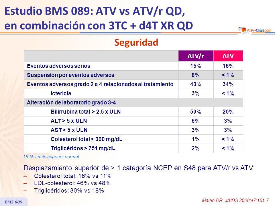 Estudio BMS 089: ATV vs ATV/r QD, en combinación con 3TC + d4T XR QD Resumen – Conclusiones –En terapia antirretroviral de primera línea, ATV/r 300/100 mg QD fue virológicamente no inferior a ATV 400 mg QD, en combinación con 3TC y d4T XR QD –Tasa de respuesta con HIV RNA 100,000 c/mL en comparación con HIV RNA basal < 100,000 c/mL –Fallo virológico más frecuente en el grupo ATV (9.5% vs 3.2%) con emergencia de mutaciones mayores asociadas a atazanavir en 3/8 pacientes testeados en el grupo ATV –Resultados (HIV RNA < 50 c/mL en S48, tasa de fallo virológico, datos de resistencia) sugieren que ATV/r es más potente que ATV –Suspensión por eventos adversos relacionados al tratamiento ocurrió más frecuentemente en el grupo ATV/r –Aumentos en colesterol total y triglicéridos fueron mayores en el grupo ATV/r –Posible impacto de stavudina en los aumentos de lípidos –Limitación: tamaño del estudio BMS 089 Malan DR.