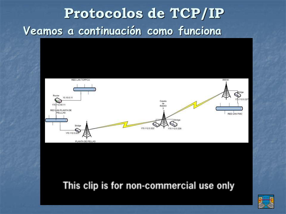 Protocolos de TCP/IP Veamos a continuación como funciona