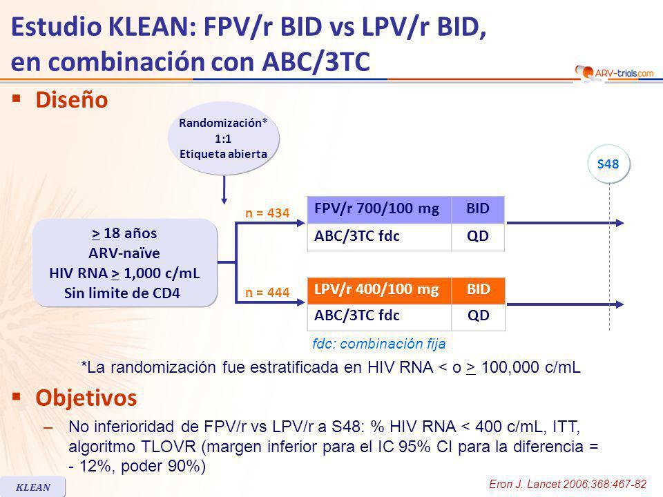 Estudio KLEAN: FPV/r BID vs LPV/r BID, en combinación con ABC/3TC FPV/rLPV/r Randomizados, n443444 Elegibles tratados, n434444 Mediana edad, años3837 Mujeres22% Blancos/Negros/Otros61% / 29% / 10%56% / 33% / 11% HIV RNA (log 10 c/mL), mediana5.1 HIV RNA > 100,000 c/mL55%53% CD4 /mm 3, mediana188194 CD4 < 50/mm 3 15%18% Hepatitis B y/o C positivos15%12% Discontinuación previa a S4821%22% Se permitió la substitución de ABC por cualquier NRTI en caso de sospecha de hipersensibilidad; ninguna otra substitución fue permitida KLEAN Características basales y disposición de pacientes Eron J.