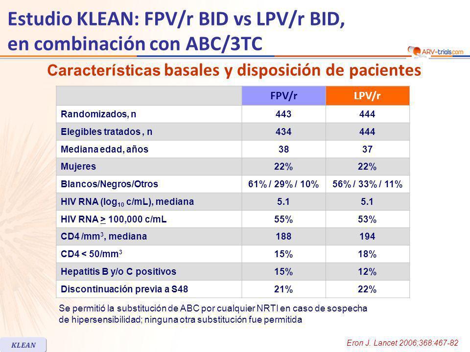Estudio KLEAN: FPV/r BID vs LPV/r BID, en combinación con ABC/3TC HIV RNA < cut-off a semana 48 KLEAN ITT-E, TLOVR % IC 95% para la diferencia = - 4.8; 7.05 Puntos finales primarios de eficacia ITT, M/D=FAnálisis observado ITT-E 73 66 67 89 71 65 67 88 0 20 40 60 80 100 < 400 c/mL< 50 c/mL FPV/r LPV/r 434n =444434444328341 % HIV RNA < 50 c/mL (ITT-E, TLOVR) fue similar entre FPV/r y LPV/r en todos los subgrupos según baja o alta carga viral, bajos o altos CD4 basales Mediana de aumento de CD4 a S48: 176/mm 3 (FPV/r) vs 191/mm 3 (LPV/r) Fallo virológico a S48 (Análisis TLOVR): 26 (FPV/r) vs 30 (LPV/r), incluyendo carga viral no confirmada > 400 c/mL en la visita final Eron J.