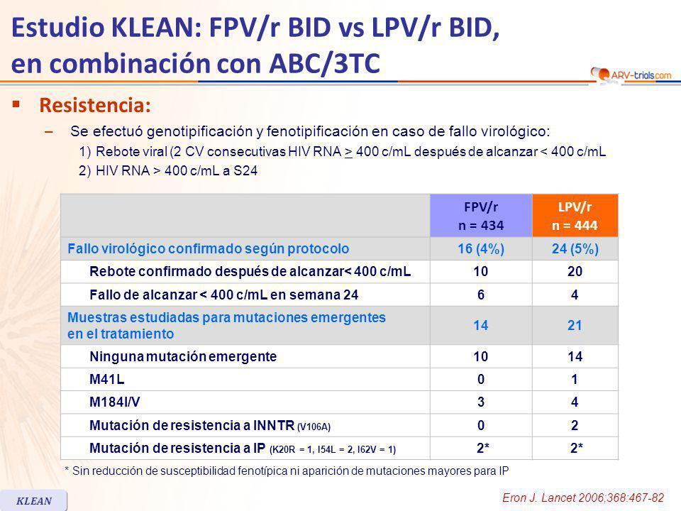 Estudio KLEAN: FPV/r BID vs LPV/r BID, en combinación con ABC/3TC Resistencia: –Se efectuó genotipificación y fenotipificación en caso de fallo virológico: 1)Rebote viral (2 CV consecutivas HIV RNA > 400 c/mL después de alcanzar < 400 c/mL 2)HIV RNA > 400 c/mL a S24 FPV/r n = 434 LPV/r n = 444 Fallo virológico confirmado según protocolo16 (4%)24 (5%) Rebote confirmado después de alcanzar< 400 c/mL1020 Fallo de alcanzar < 400 c/mL en semana 2464 Muestras estudiadas para mutaciones emergentes en el tratamiento 1421 Ninguna mutación emergente1014 M41L01 M184I/V34 Mutación de resistencia a INNTR (V106A) 02 Mutación de resistencia a IP (K20R = 1, I54L = 2, I62V = 1) 2* * Sin reducción de susceptibilidad fenotípica ni aparición de mutaciones mayores para IP KLEAN Eron J.