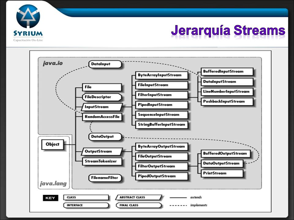 El System.out le permite escribir a la salida estándar Es un objeto de tipo PrintStream.