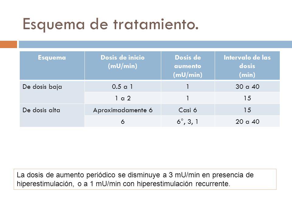 Esquema de tratamiento. EsquemaDosis de inicio (mU/min) Dosis de aumento (mU/min) Intervalo de las dosis (min) De dosis baja0.5 a 1130 a 40 1 a 2115 D