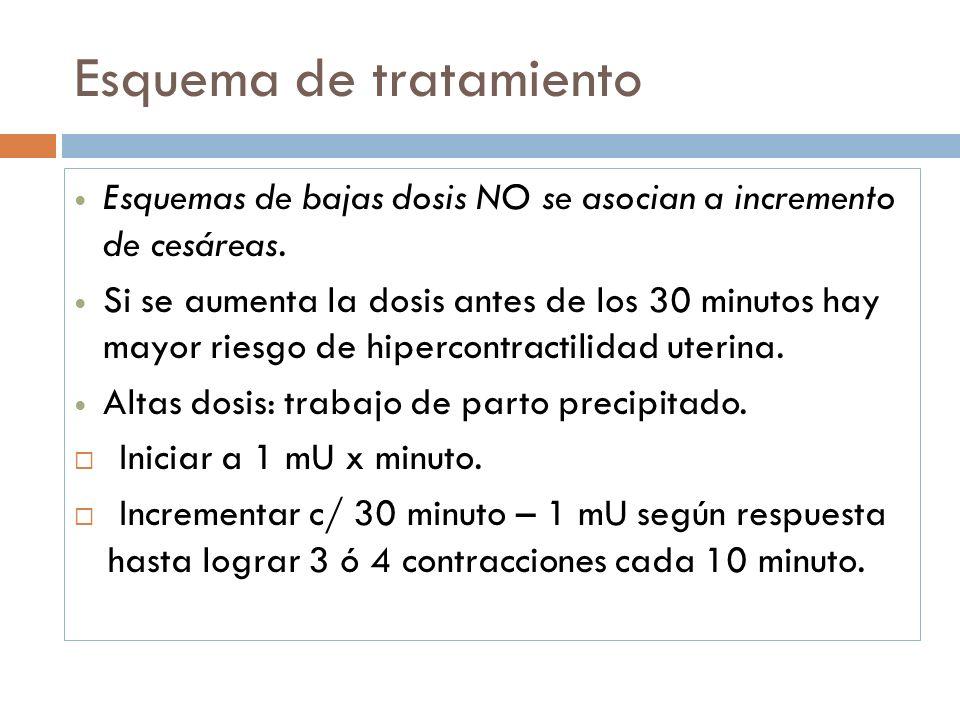 Esquema de tratamiento Esquemas de bajas dosis NO se asocian a incremento de cesáreas. Si se aumenta la dosis antes de los 30 minutos hay mayor riesgo