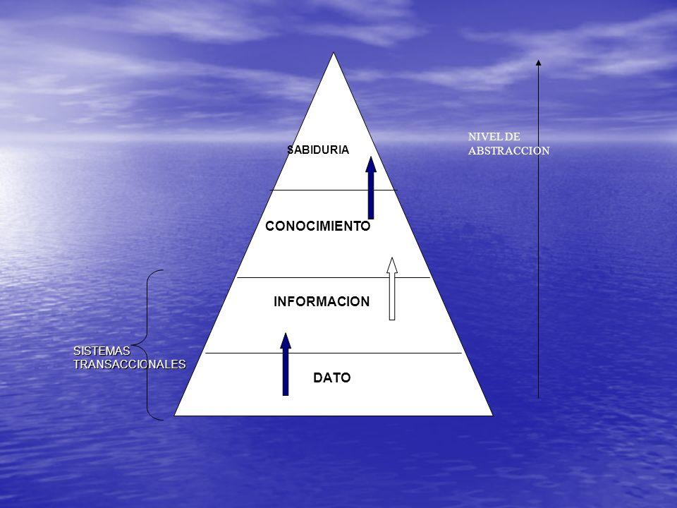 SISTEMAS TRANSACCIONALES INFORMACION CONOCIMIENTO SABIDURIA NIVEL DE ABSTRACCION DATO