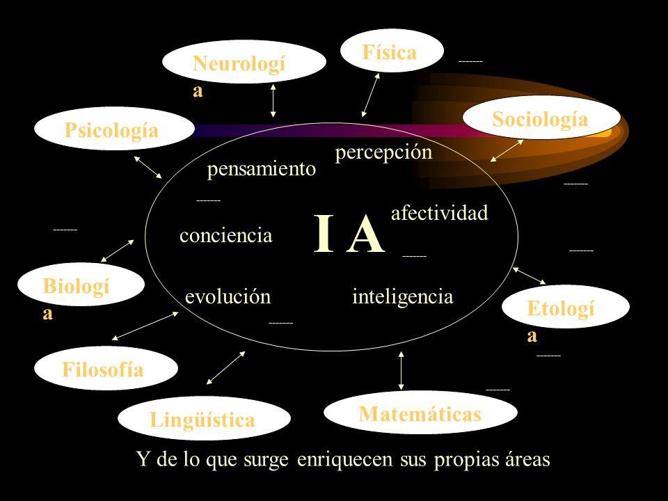 Psicología Neurologí a Lingüística Biologí a Matemáticas Etologí a Física Sociología ------- I A pensamiento percepción afectividad inteligencia conci