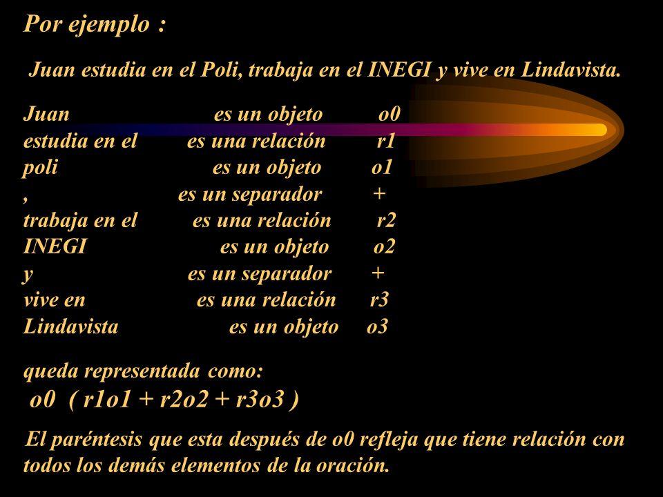 Por ejemplo : Juan estudia en el Poli, trabaja en el INEGI y vive en Lindavista. Juan es un objeto o0 estudia en el es una relación r1 poli es un obje