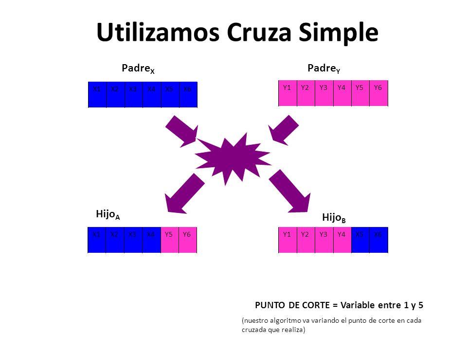 X6X5X4X3X2X1 Y6Y5Y4Y3Y2Y1 Y6Y5X4X3X2X1X6X5Y4Y3Y2Y1 PUNTO DE CORTE = Variable entre 1 y 5 (nuestro algoritmo va variando el punto de corte en cada cruzada que realiza) Padre X Padre Y Hijo A Hijo B Utilizamos Cruza Simple