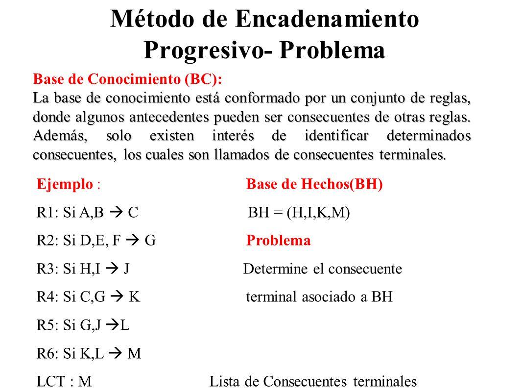 Método de Encadenamiento Progresivo- Problema Base de Conocimiento (BC): La base de conocimiento está conformado por un conjunto de reglas, donde algu