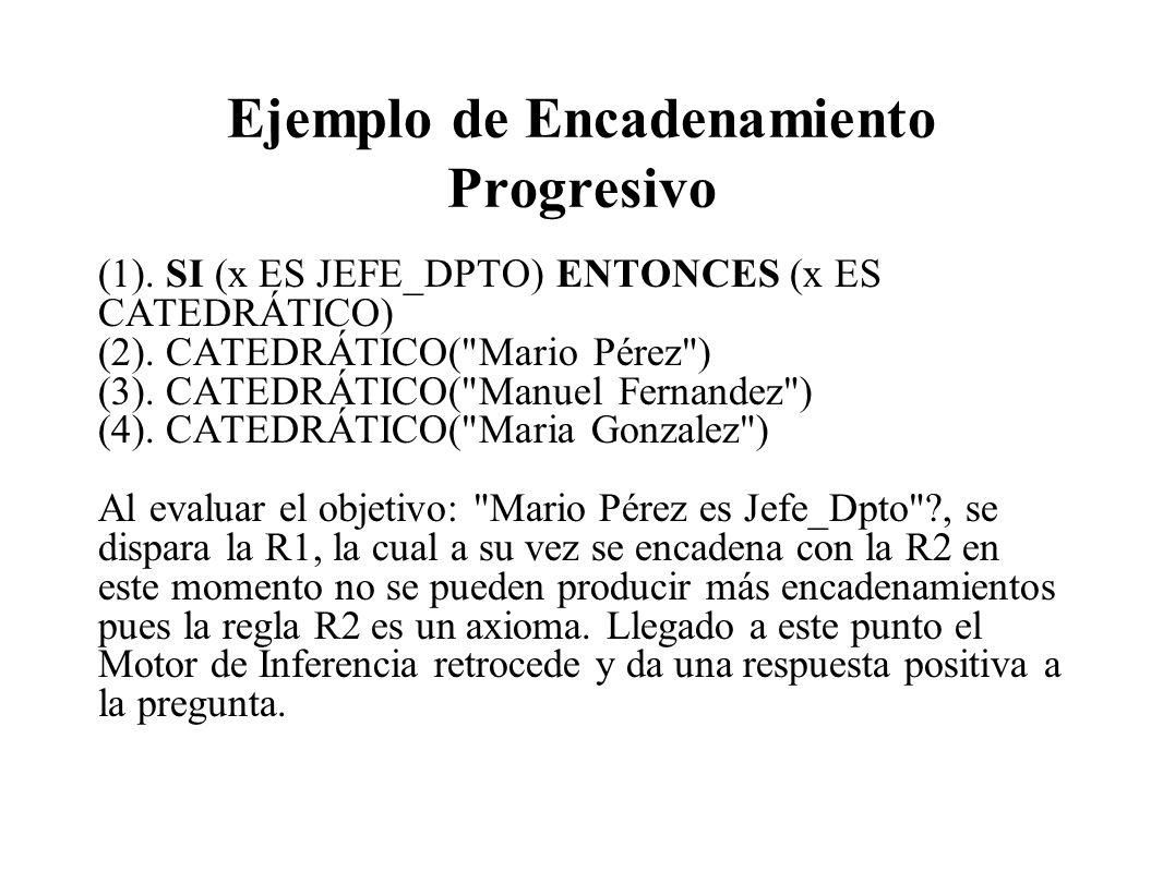 Ejemplo de Encadenamiento Progresivo (1). SI (x ES JEFE_DPTO) ENTONCES (x ES CATEDRÁTICO) (2). CATEDRÁTICO(