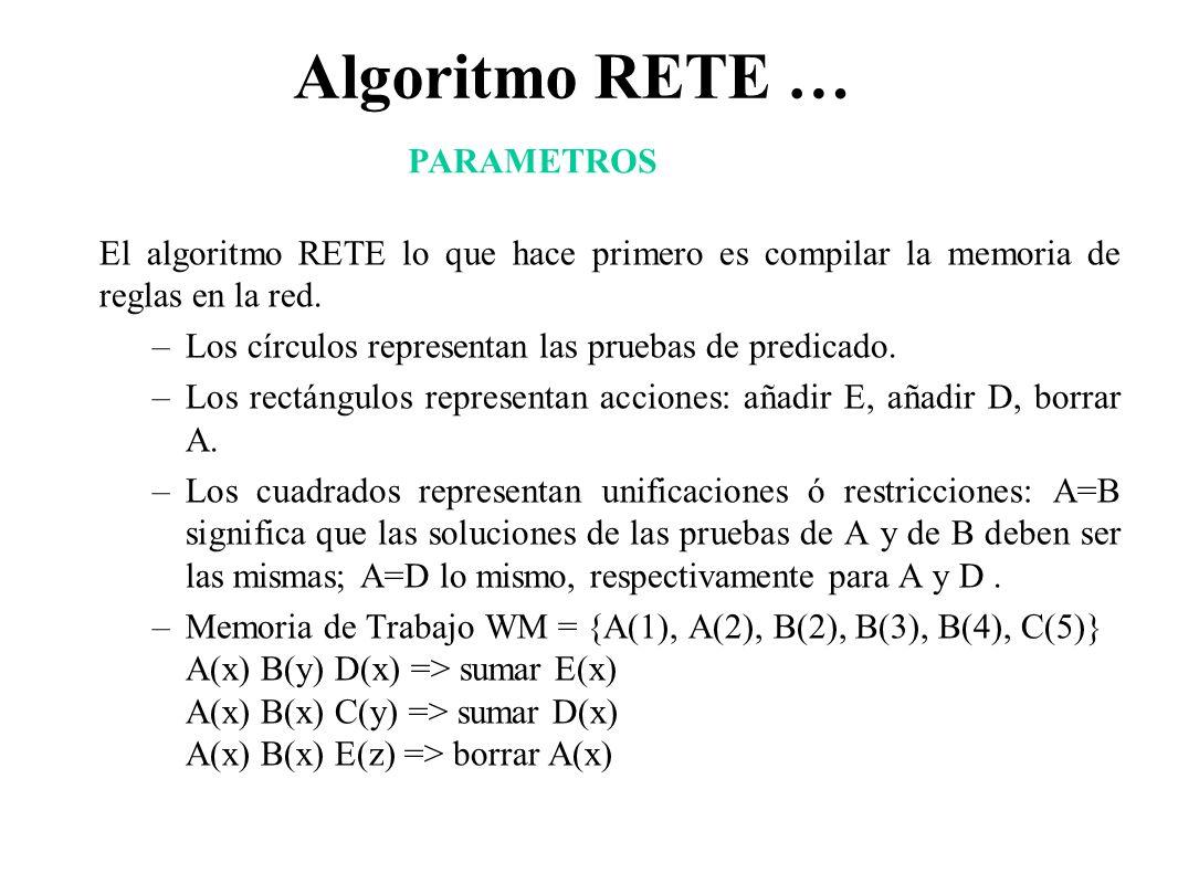 Algoritmo RETE … El algoritmo RETE lo que hace primero es compilar la memoria de reglas en la red. –Los círculos representan las pruebas de predicado.