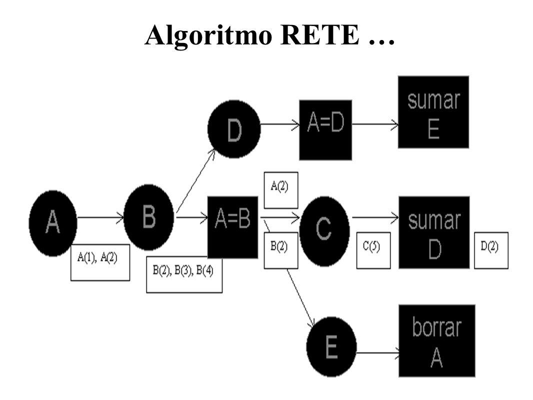 Algoritmo RETE …