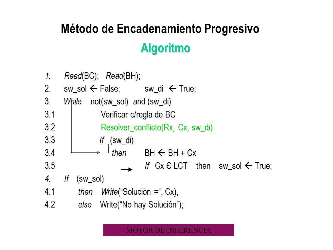 Método de Encadenamiento Progresivo Algoritmo 1. Read (BC); Read (BH); 2.sw_sol False; sw_di True; 3. While not(sw_sol) and (sw_di) 3.1 Verificar c/re