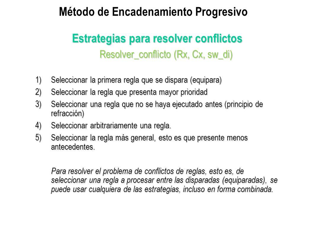 Estrategias para resolver conflictos Resolver_conflicto (Rx, Cx, sw_di) Resolver_conflicto (Rx, Cx, sw_di) 1)Seleccionar la primera regla que se dispa