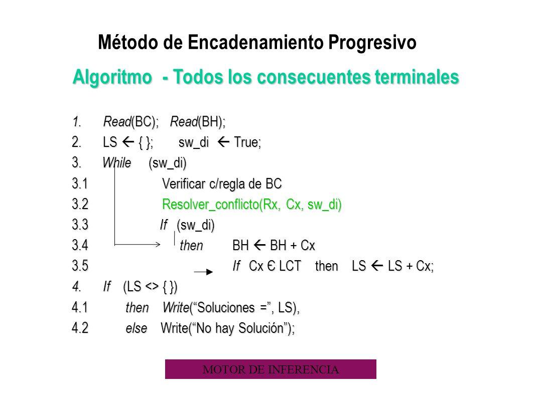 Algoritmo - Todos los consecuentes terminales 1. Read (BC); Read (BH); 2.LS { }; sw_di True; 3. While (sw_di) 3.1 Verificar c/regla de BC 3.2 Resolver