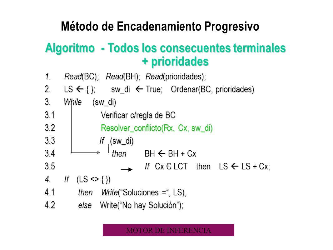 Método de Encadenamiento Progresivo Algoritmo - Todos los consecuentes terminales + prioridades 1. Read (BC); Read (BH); Read (prioridades); 2.LS { };