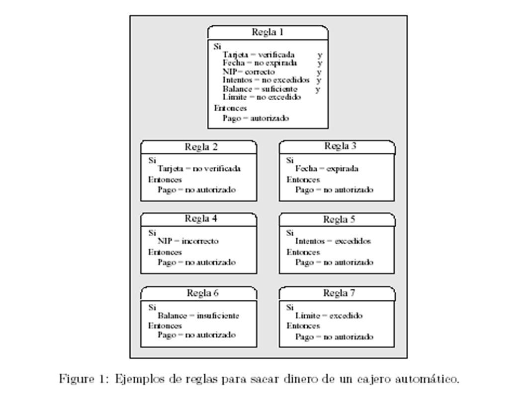 Estrategias para resolver conflictos Resolver_conflicto (Rx, Cx, sw_di) Resolver_conflicto (Rx, Cx, sw_di) 1)Seleccionar la primera regla que se dispara (equipara) 2)Seleccionar la regla que presenta mayor prioridad 3)Seleccionar una regla que no se haya ejecutado antes (principio de refracción) 4)Seleccionar arbitrariamente una regla.