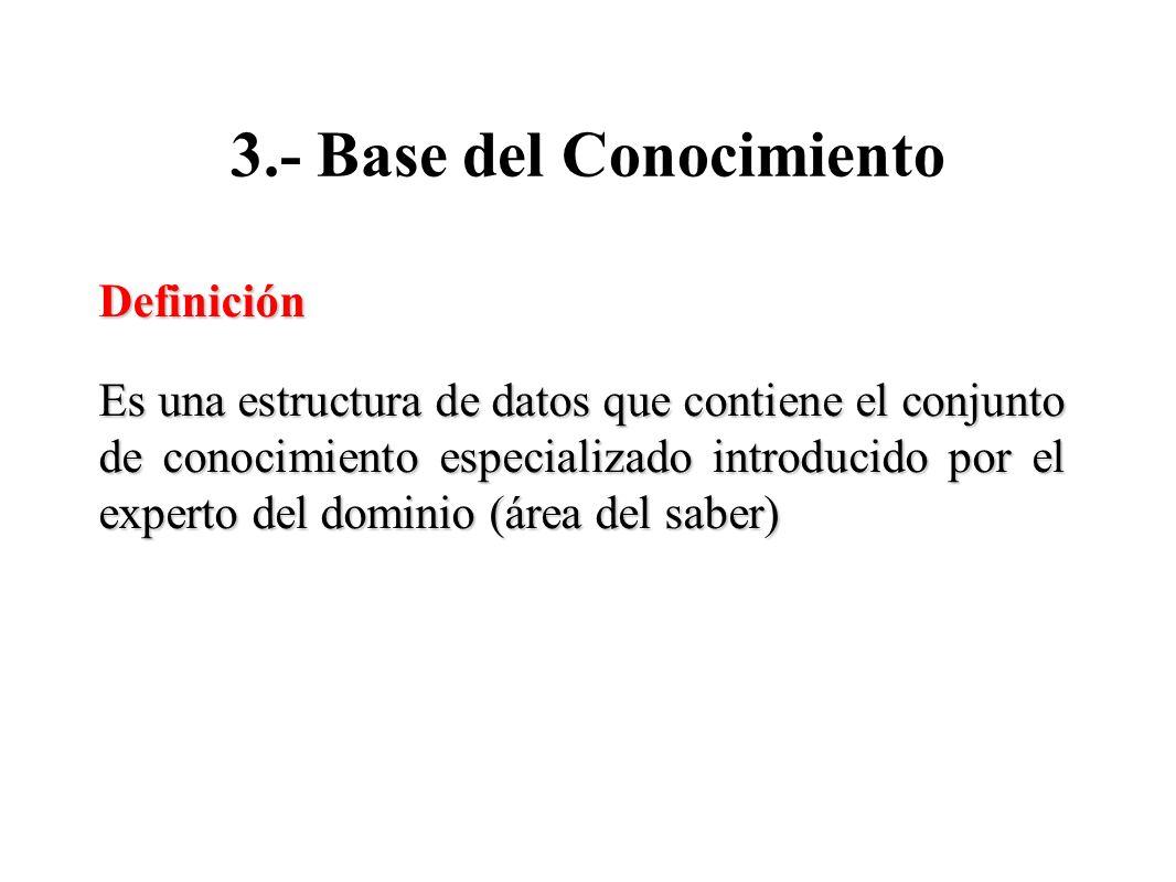 3.- Base del Conocimiento Definición Es una estructura de datos que contiene el conjunto de conocimiento especializado introducido por el experto del