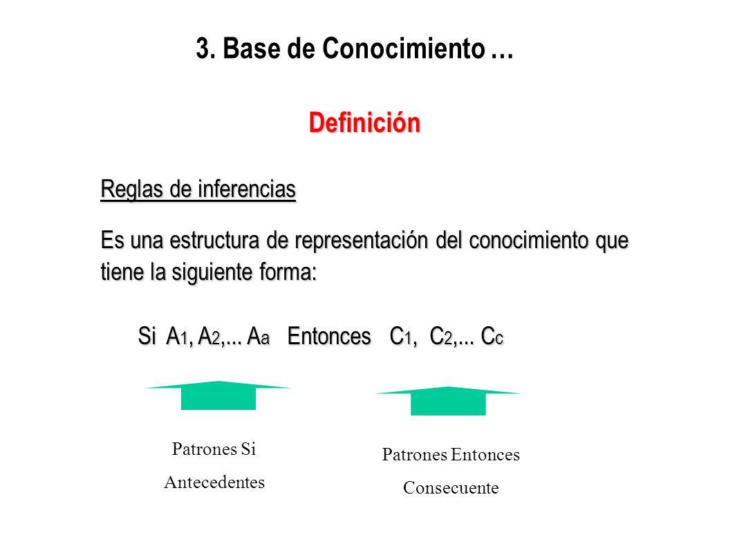3. Base de Conocimiento …Definición Reglas de inferencias Es una estructura de representación del conocimiento que tiene la siguiente forma: Si A 1, A