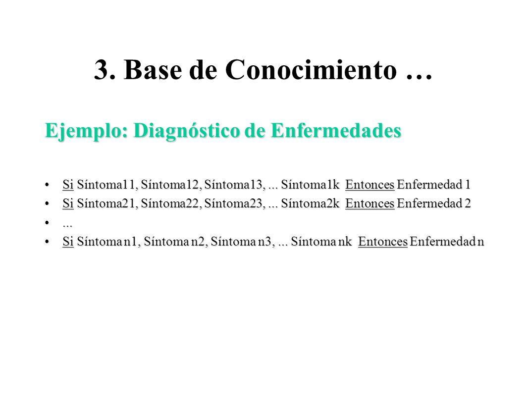 3. Base de Conocimiento … Ejemplo: Diagnóstico de Enfermedades Si Síntoma11, Síntoma12, Síntoma13,... Síntoma1k Entonces Enfermedad 1Si Síntoma11, Sín