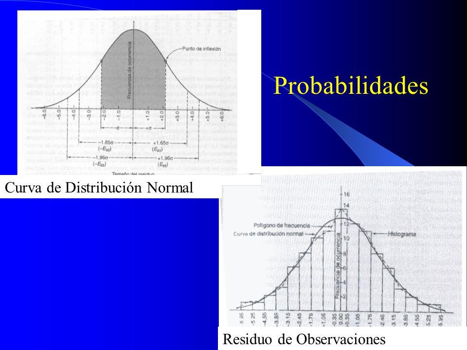 Residuo de Observaciones Curva de Distribución Normal Probabilidades