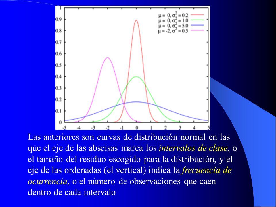 Las anteriores son curvas de distribución normal en las que el eje de las abscisas marca los intervalos de clase, o el tamaño del residuo escogido par