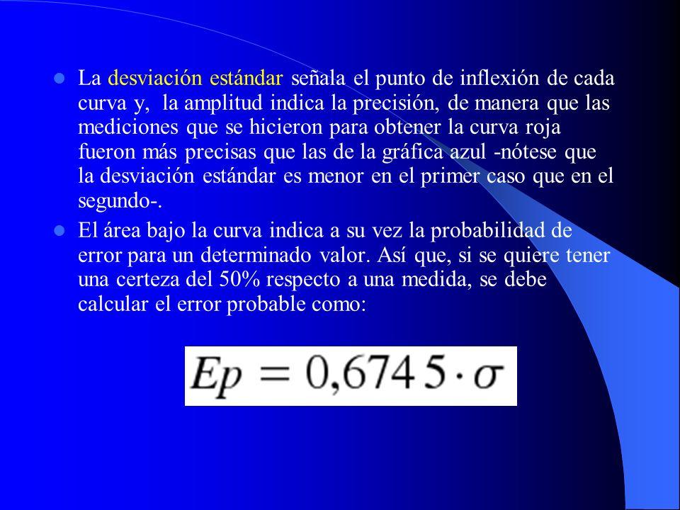 La desviación estándar señala el punto de inflexión de cada curva y, la amplitud indica la precisión, de manera que las mediciones que se hicieron par