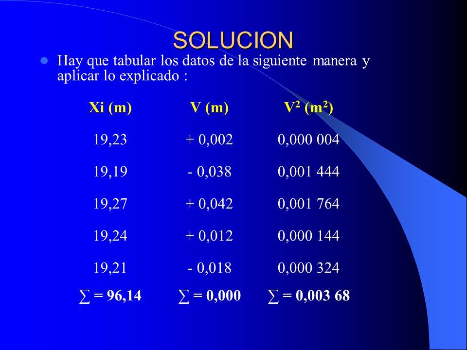 SOLUCION Hay que tabular los datos de la siguiente manera y aplicar lo explicado : Xi (m)V (m)V 2 (m 2 ) 19,23+ 0,0020,000 004 19,19- 0,0380,001 444 1