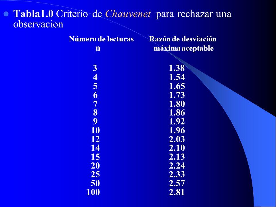 Tabla1.0 Criterio de Chauvenet para rechazar una observacion Número de lecturas Razón de desviación n máxima aceptable 3 1.38 4 1.54 5 1.65 6 1.73 7 1