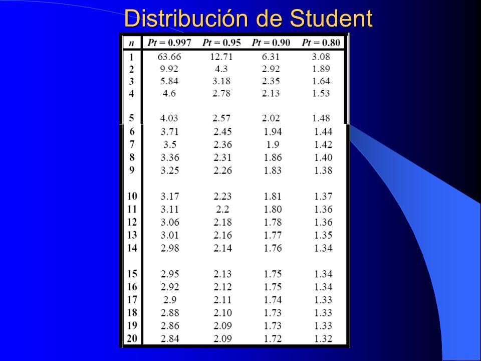 Distribución de Student
