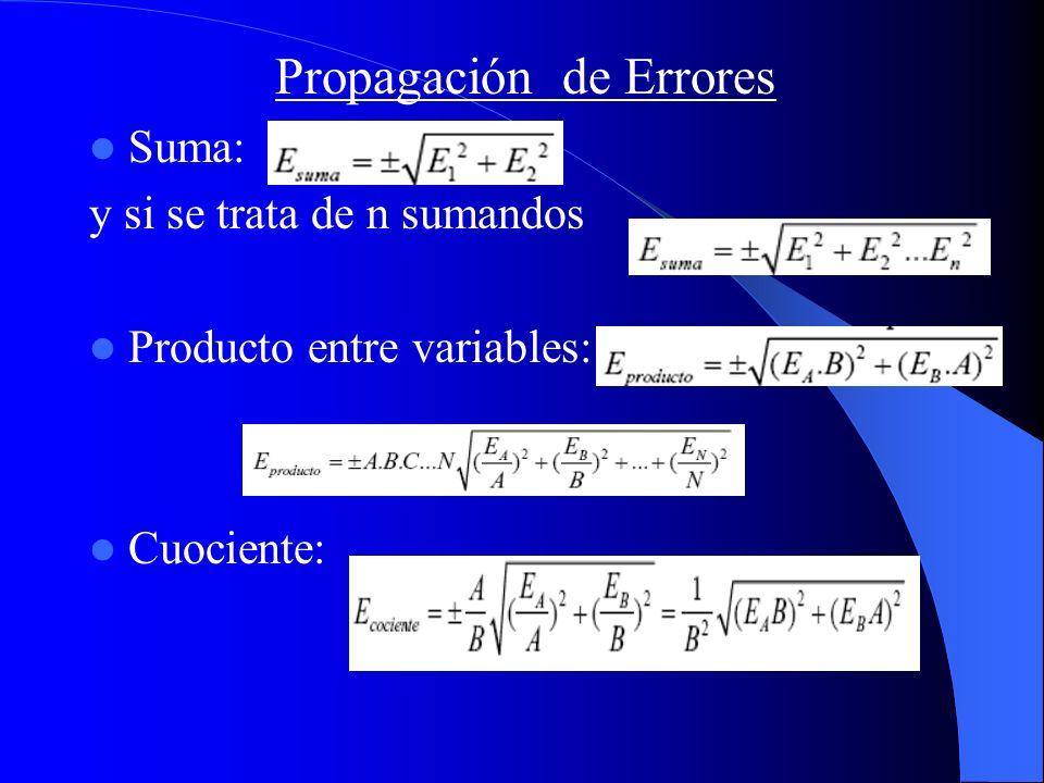Propagación de Errores Suma: y si se trata de n sumandos Producto entre variables: Cuociente:
