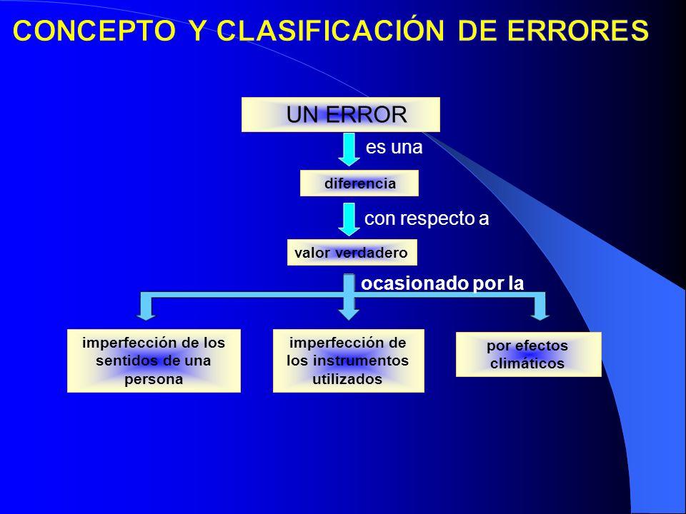 UN ERROR valor verdadero es una con respecto a imperfección de los sentidos de una persona imperfección de los instrumentos utilizados por efectos cli