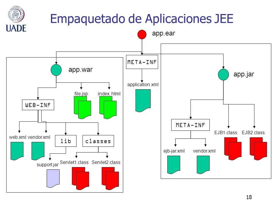 18 Empaquetado de Aplicaciones JEE app.ear classes META-INF application.xml app.war app.jar index. html Servlet1.class META-INF ejb-jar.xmlvendor.xml