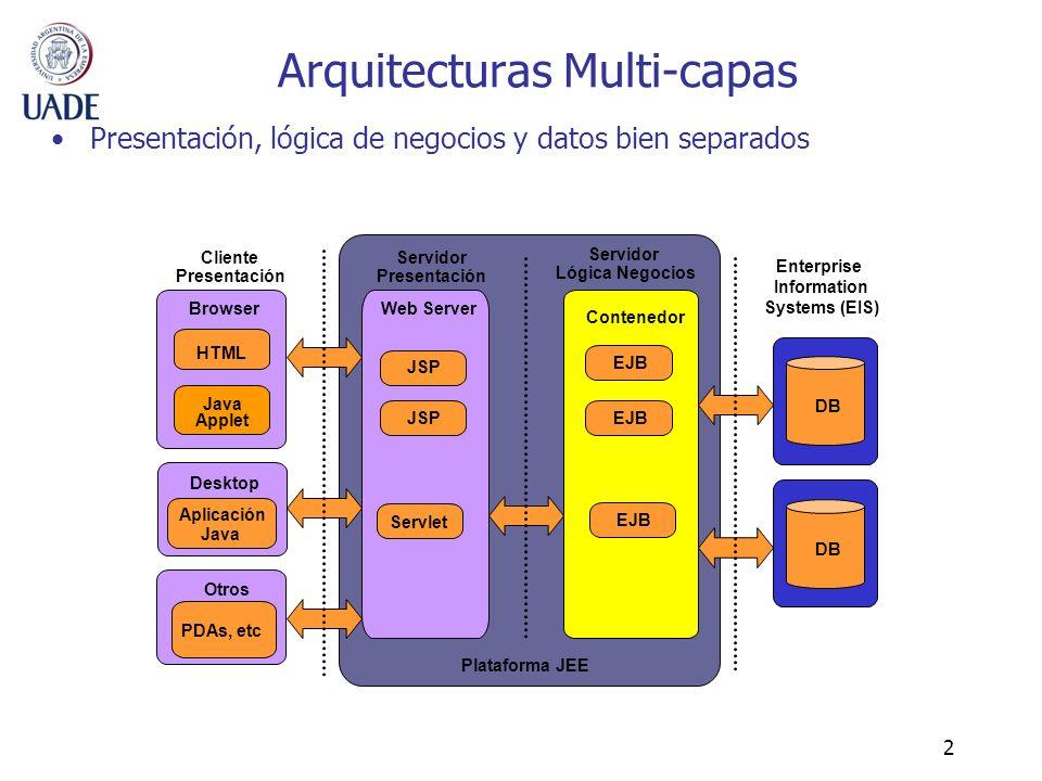 2 Arquitecturas Multi-capas Presentación, lógica de negocios y datos bien separados Servlet JSP Servidor Presentación Servidor Lógica Negocios Java Ap