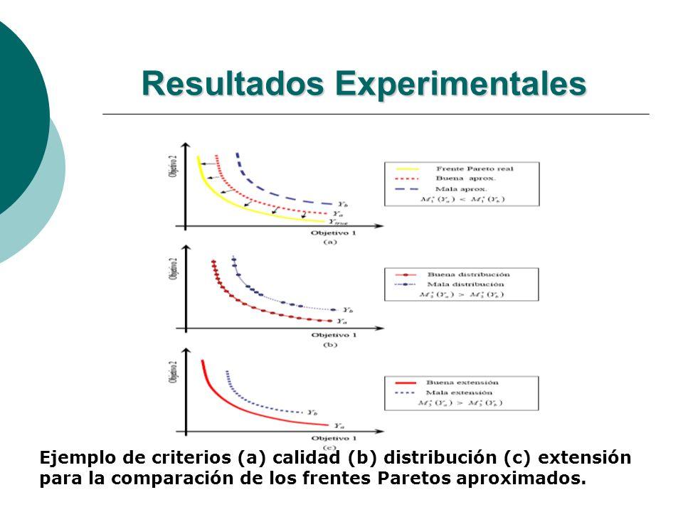 Resultados Experimentales Ejemplo de criterios (a) calidad (b) distribución (c) extensión para la comparación de los frentes Paretos aproximados.