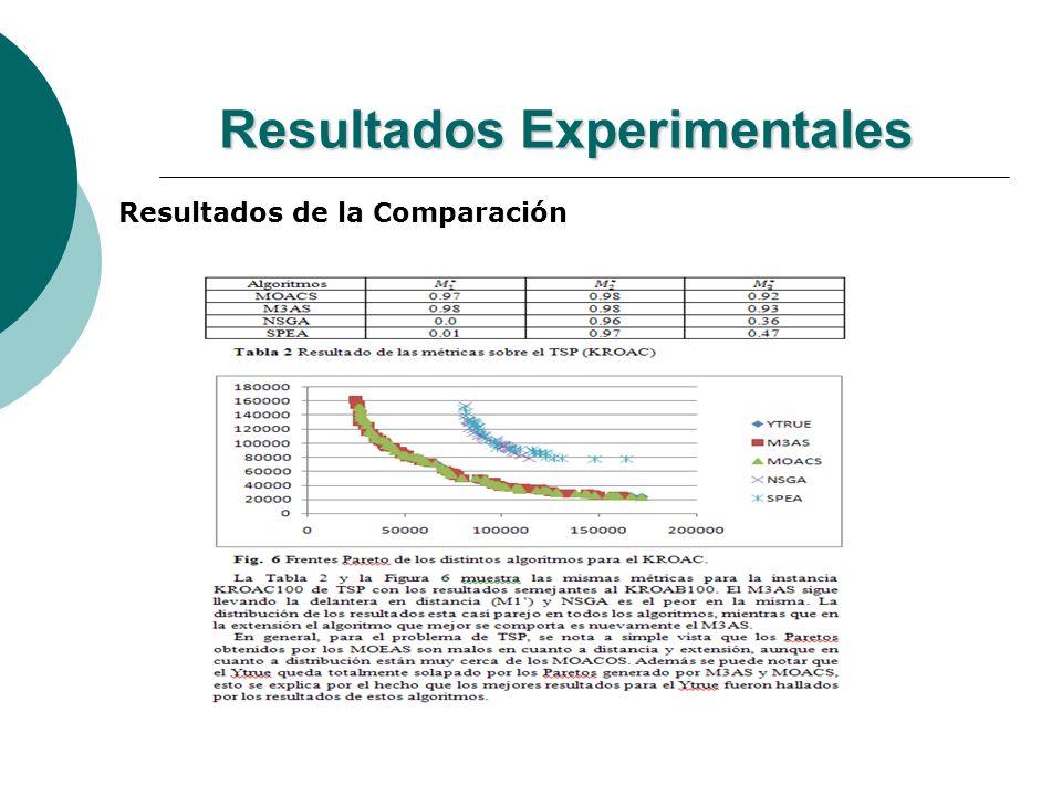 Resultados Experimentales Resultados de la Comparación