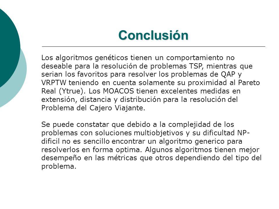 Conclusión Los algoritmos genéticos tienen un comportamiento no deseable para la resolución de problemas TSP, mientras que serian los favoritos para r