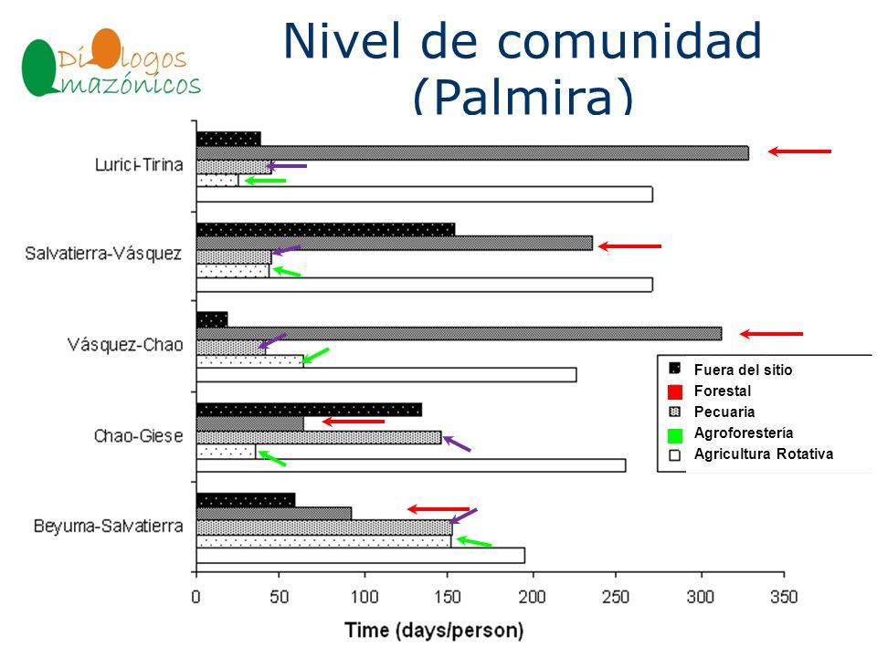 Nivel de comunidad (Palmira) BOLIVIA Fuera del sitio Forestal Pecuaria Agroforestería Agricultura Rotativa