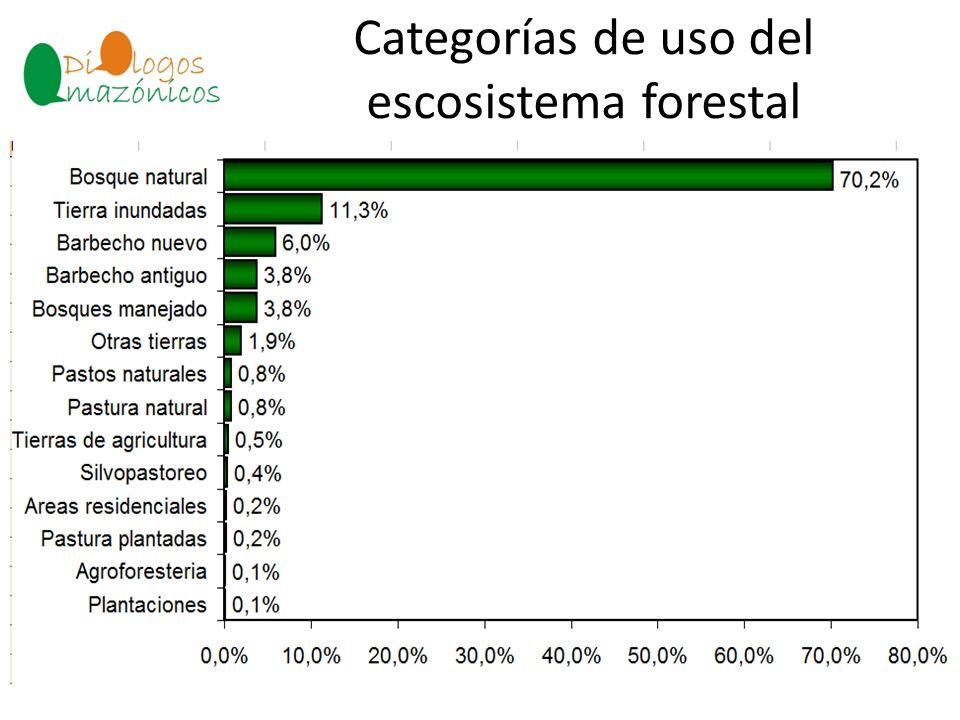 Categorías de uso del escosistema forestal BOLIVIA