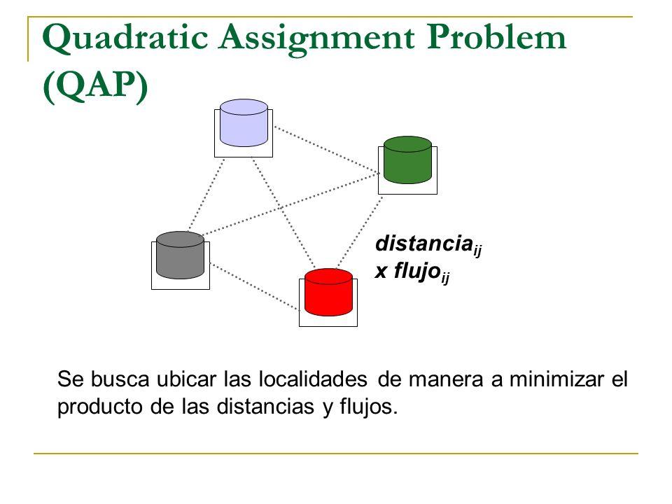 Quadratic Assignment Problem (QAP) Se busca ubicar las localidades de manera a minimizar el producto de las distancias y flujos. distancia ij x flujo